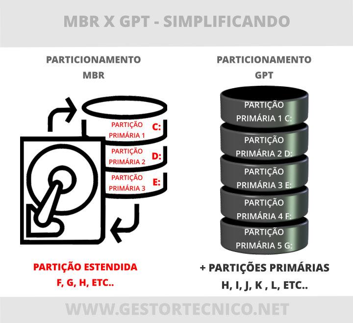mbr-x-gpt-explicando