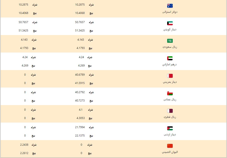 اسعار العملات اليوم الجمعة 6 مارس 2020 اسعار العملات العربية والاجنبية
