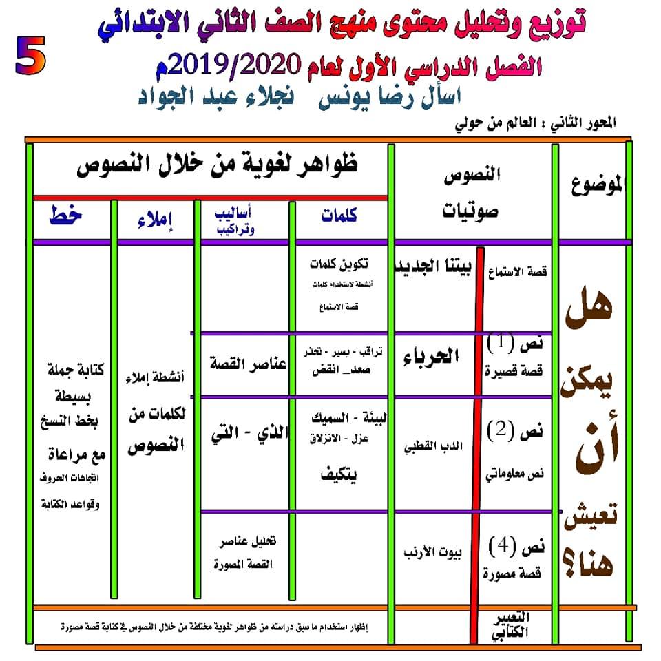 توزيع وتحليل محتوى منهج اللغة العربية للصف الثاني الابتدائي ترم أول 2020 5