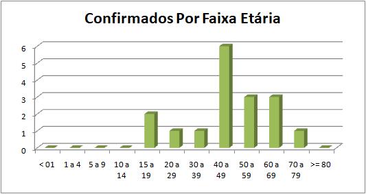 Gráfico 4 Coronavírus em Petrópolis