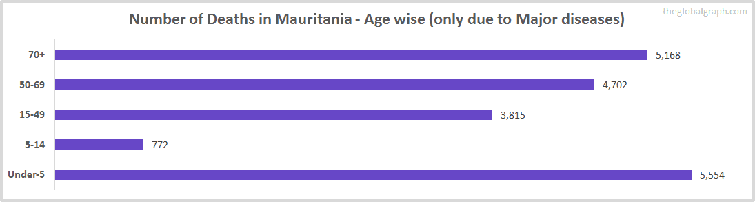 Number of Deaths in Mauritania - Age wise (only due to Major diseases)