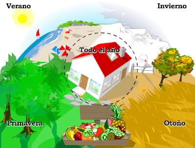 http://www.5aldia.org/juegos/estaciones/activitad01.html