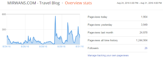 statistik blog Mirwans.com