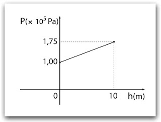 O gráfico apresenta a variação da pressão (P) em função da altura da coluna de líquido (h) em um tanque de combustível