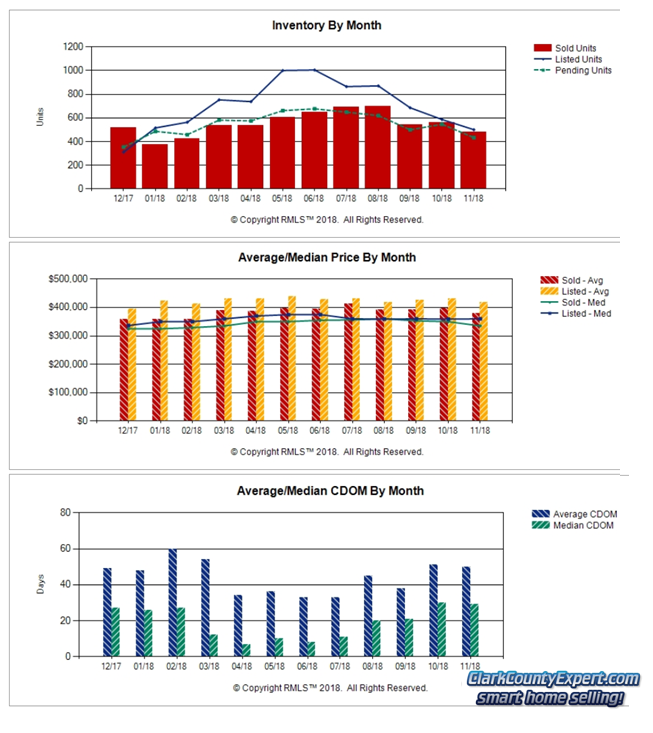 Charts of Vancouver WA Home Sales Trends in November 2018