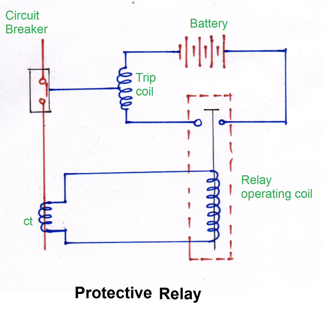 Peachy What Is Protective Relay Different Types Of Protective Relaying Wiring 101 Eattedownsetwise Assnl