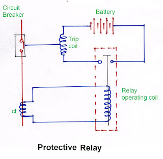 Protective relay diagram, Protective relay circuit, Protective relay classification, Protective relay characteristics, Protective relay definition,