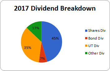 Below Are My Top 30 Holdings As At 22 December 2017