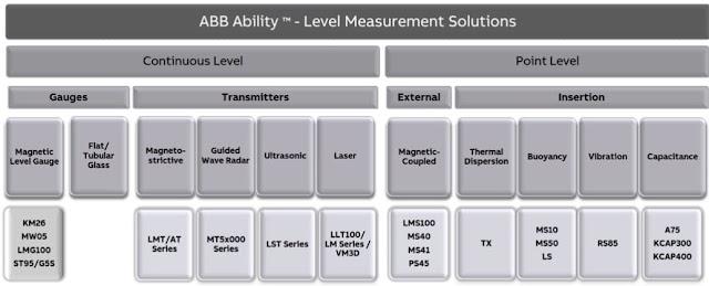 Types of Level Instrumentation