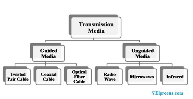 Computer networks  में Transmission media  और इसके प्रकार