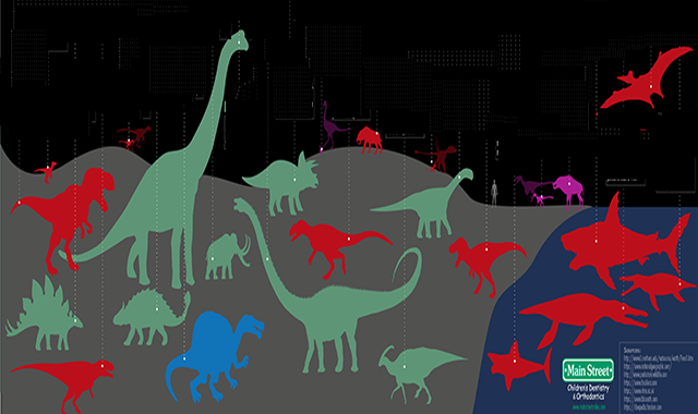 The Teeth of 25 Dinosaurs and Other Prehistoric Creatures #infographic