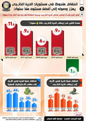 عاجل : انخفاض الدين الخارجي لمصر لأول مرة منذ أكثر من 4 سنوات في الربع الأول من 2020