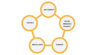 Backlink Cycle