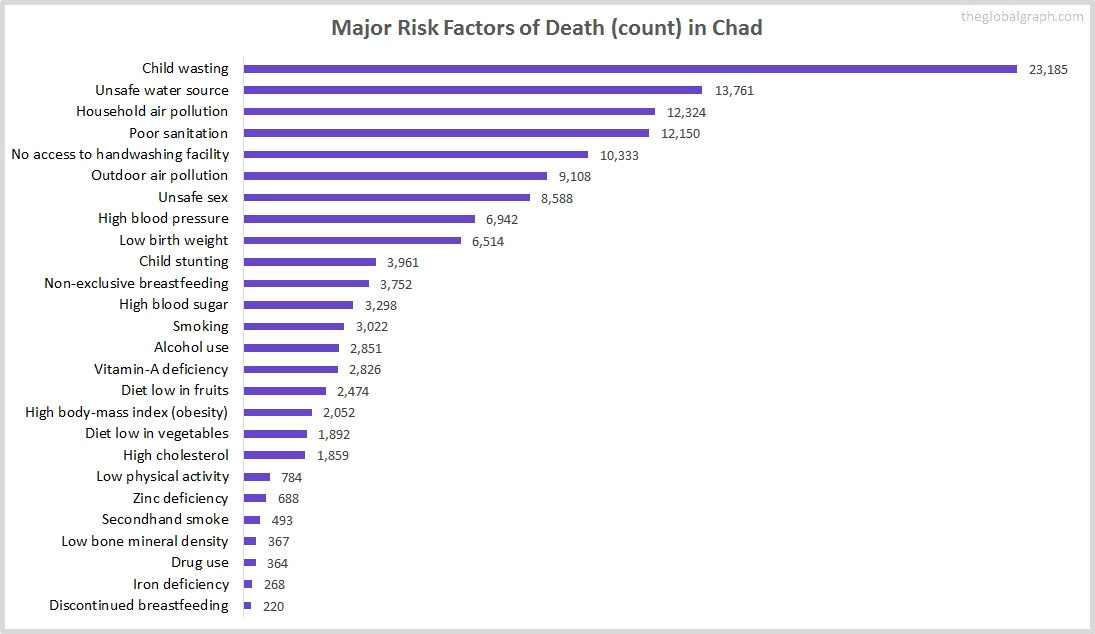 Major Cause of Deaths in Chad (and it's count)