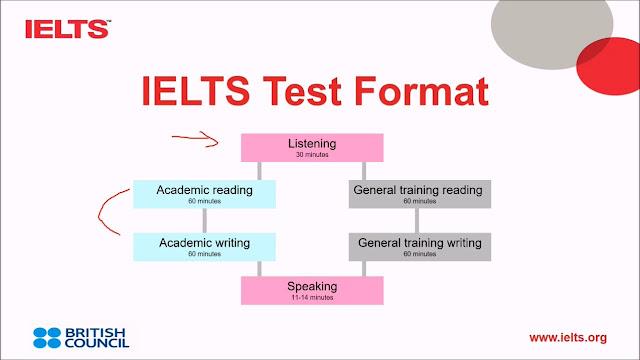 IELTS Test Format maxresdefault.jpg