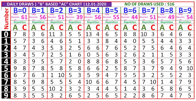 Kerala Lottery Winning Number Daily Tranding And Pending  B based AC chart  on  12.01.2020