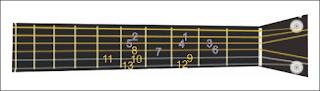 contoh gambar notasi pada gitar