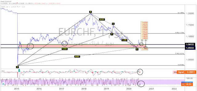 اليورو,الفرنك السويسري EURCHF# / نظرة عامة