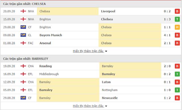 Kèo châu Á Chelsea vs Barnsley, 01h45 ngày 24/9-Cup liên đoàn Anh Chelsea3