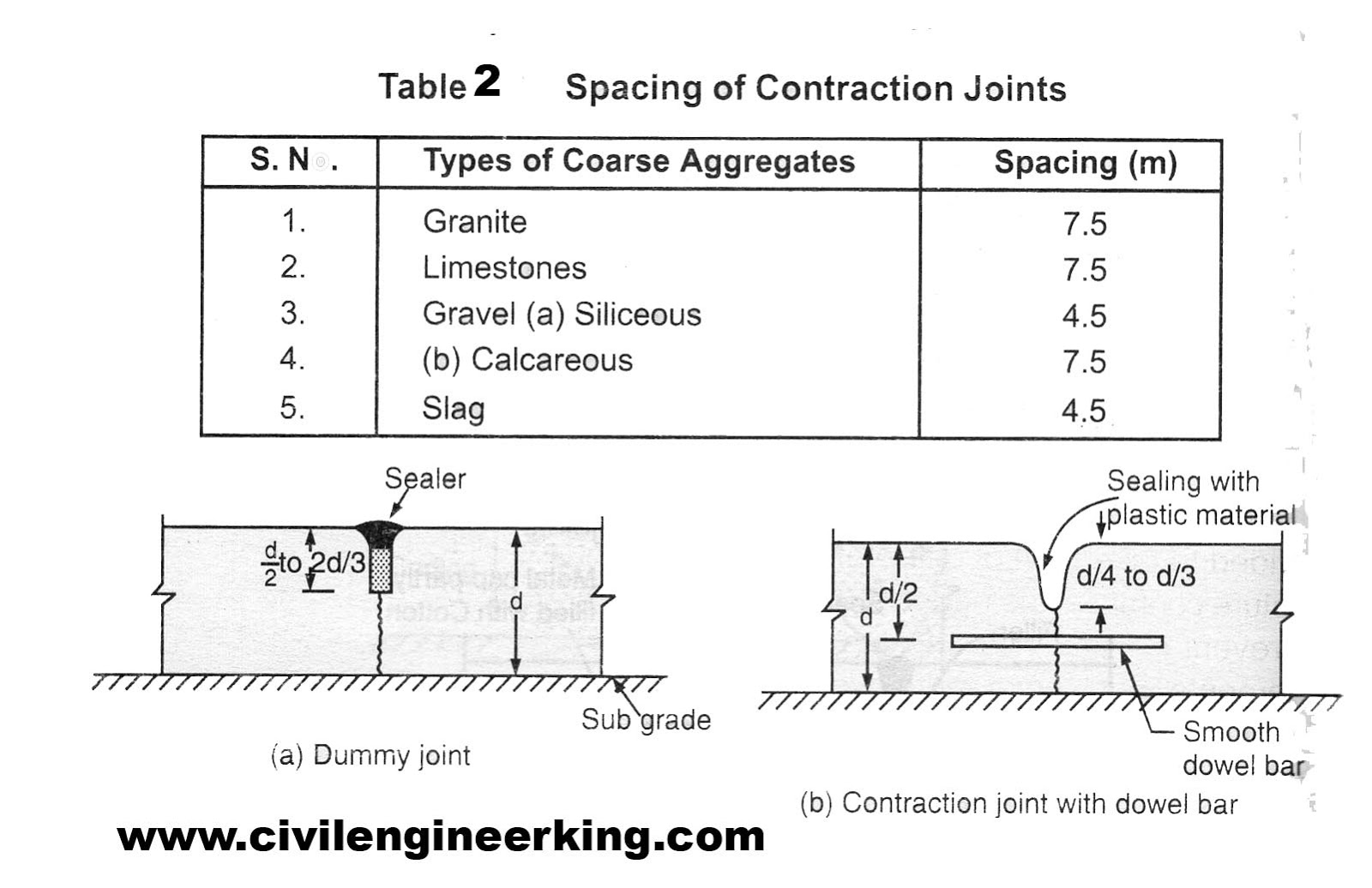 Concrete contraction joint spacing pictures to pin on