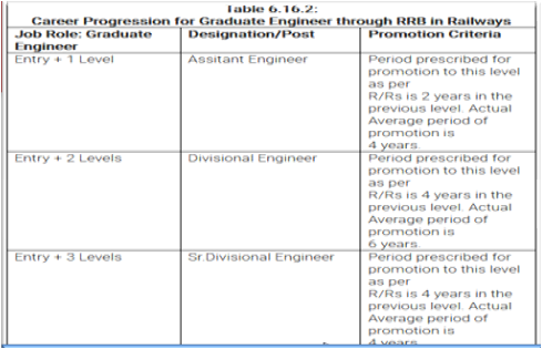 denial-of-improved-pay-matrices-to-graduate-engineers-diploma-engineers-of-railways