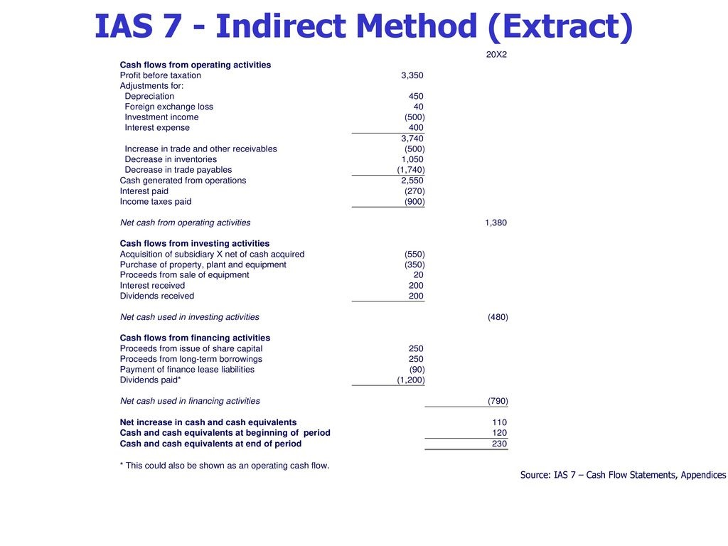 Cash Flow Statement Direct Or Indirect Method To Prepare