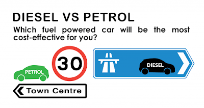 Petrol Vs Diesel – Which Is The More Efficient And Recommended Engine?