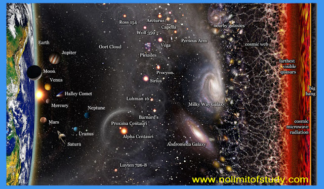 All information About Universe