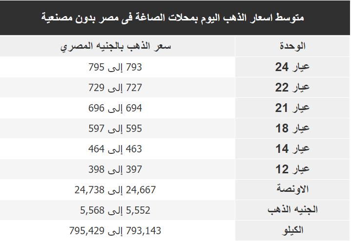 اسعار الذهب اليوم فى مصر Gold الخميس 9 يناير 2020