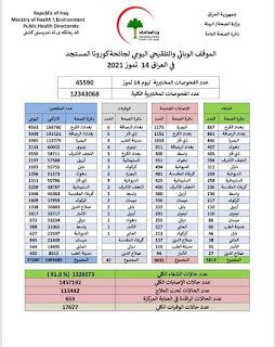 الموقف الوبائي والتلقيحي اليومي لجائحة كورونا في العراق ليوم الاربعاء الموافق ١٤ تموز ٢٠٢١