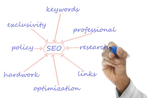 A Simple Trick to Finding the Right Keywords to Rank #1 on Google | The Best FREE SEO Tool