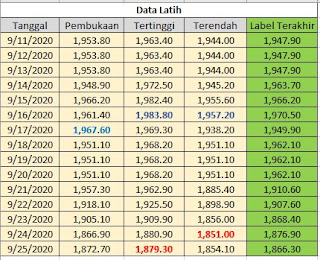 Set Data Latih Atribut Kelas Numerik