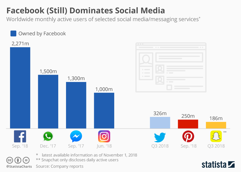 Facebook continues to hold the throne of social media