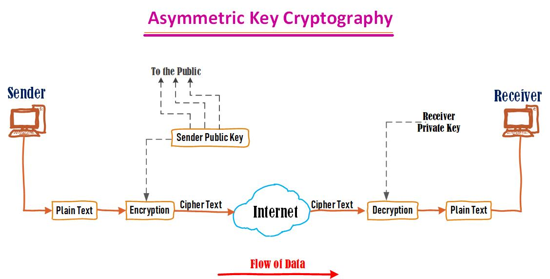 Cryptography in Hindi | Encryption in Hindi | Decryption kya hai?