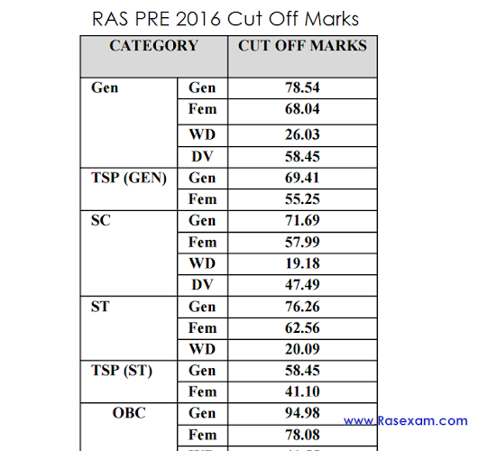 RAS Pre Result 2016, Cut Off Marks