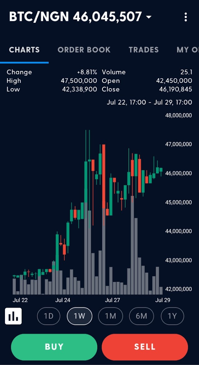 Every day preparation, Bitcoin holds consistent at $40k as business sectors move sideways