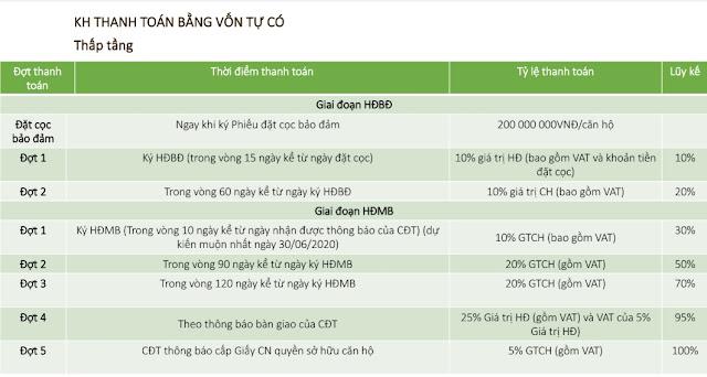 Chính sách giá bán tiến độ dự án Sunshine Crystal River Ciputra Hà Nội