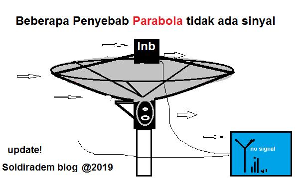 beserta cara memperbaiki parabola sinyal hilang