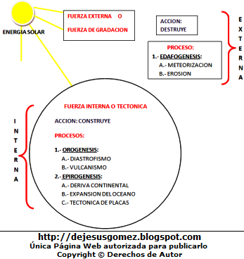 Representación de la Geodinámica en gráfico de Jesus Gómez