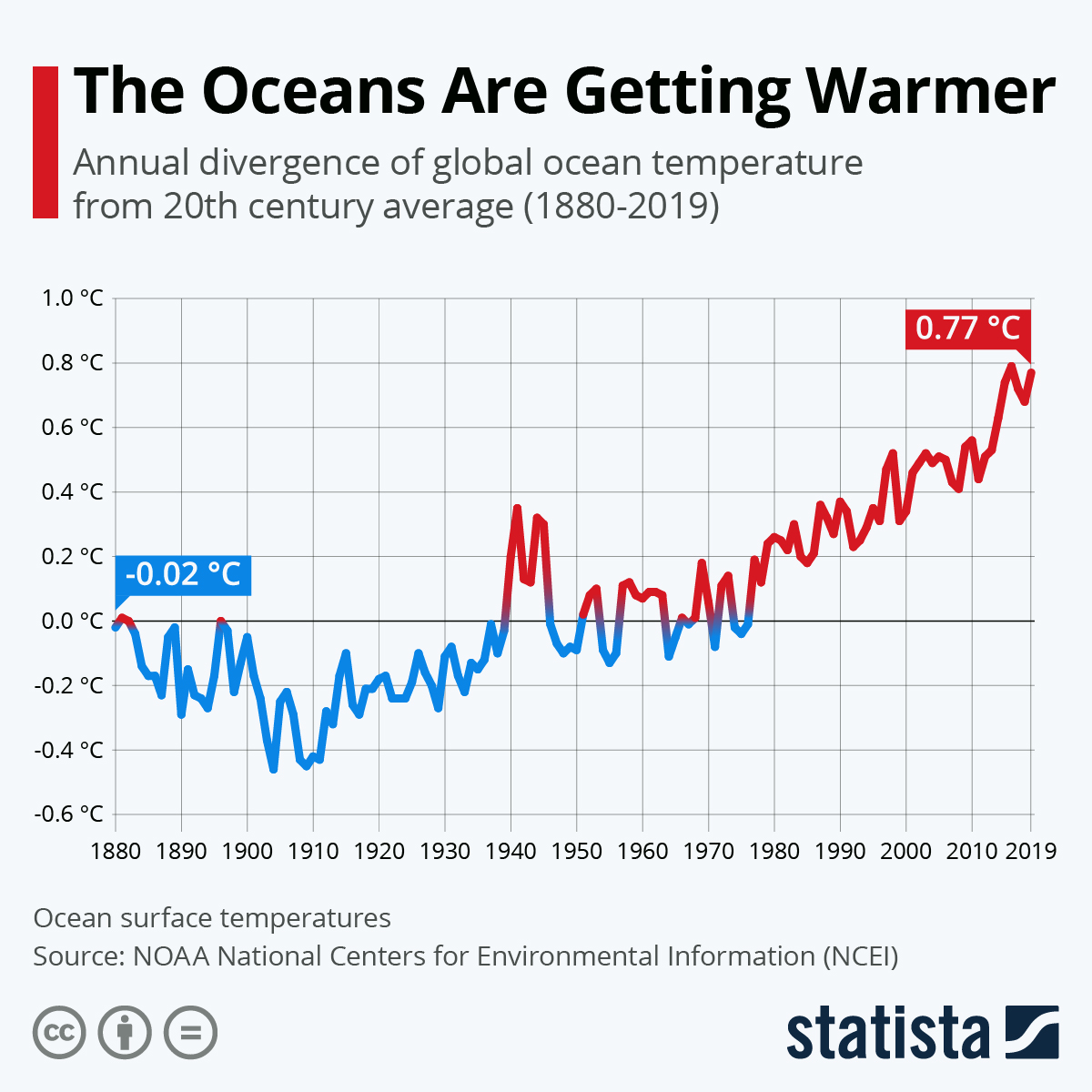 Ocean is warmer #Infographic