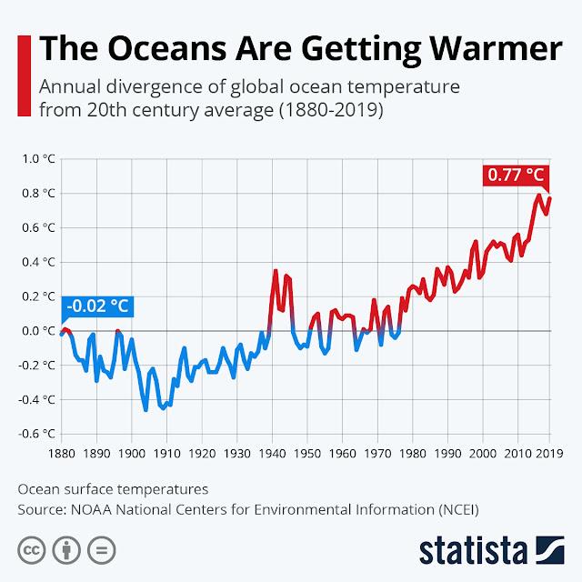 Ocean is warmer