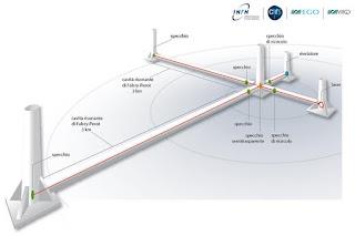 Come cercare onde gravitazionali: rivelatore Virgo