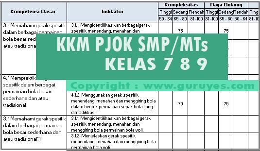 Download Format KKM PJOK Kelas 7 8 9 SMP Revisi Terbaru K13