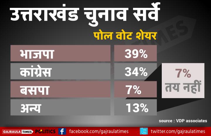uttrakhand-poll-shares