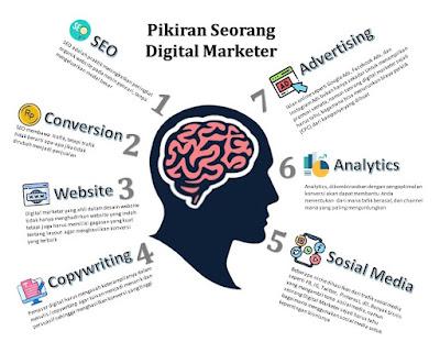 Pikiran seorang digital marketer