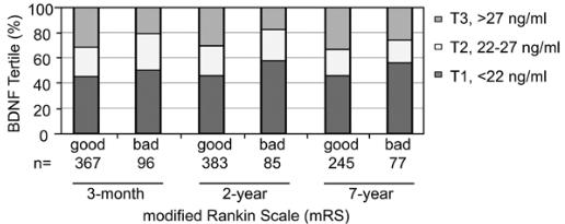 図:BDNFと2年、7年後の回復