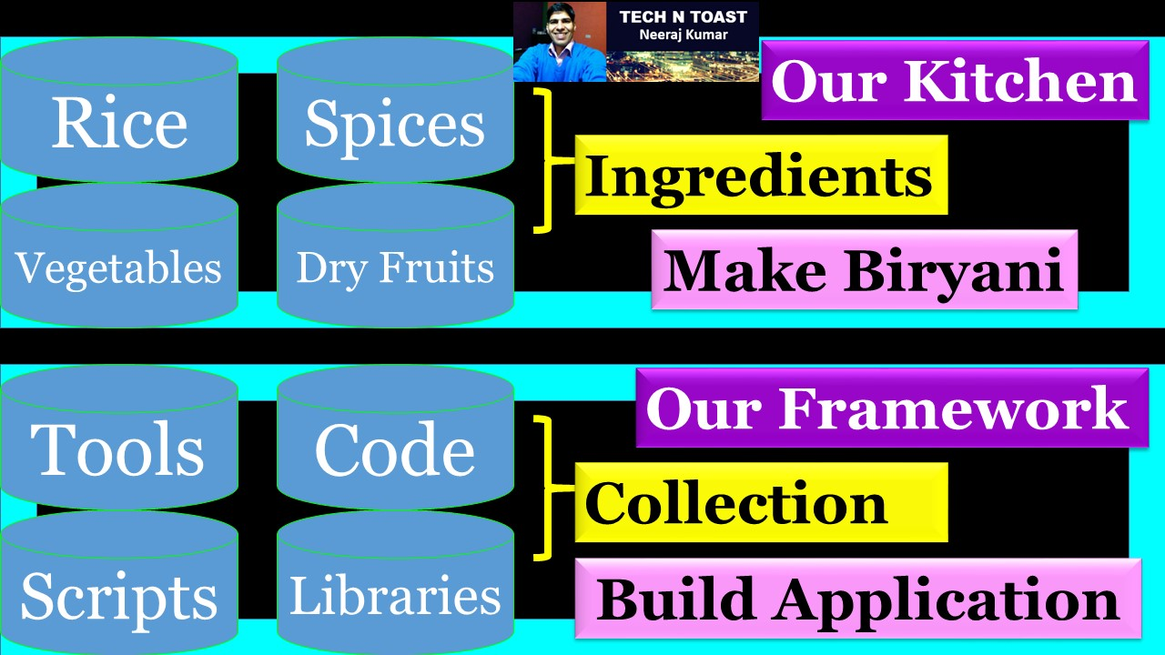 Let's understand Software Framework using spices in our Kitchen