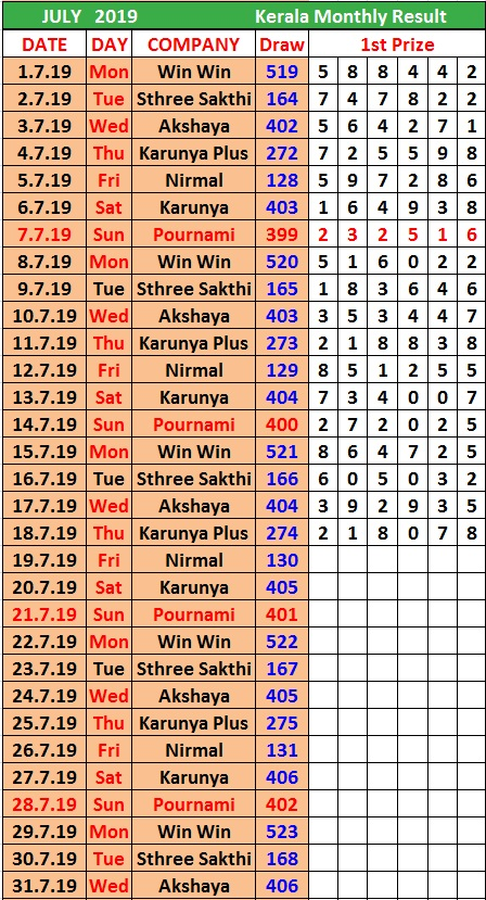 Monthly chart result