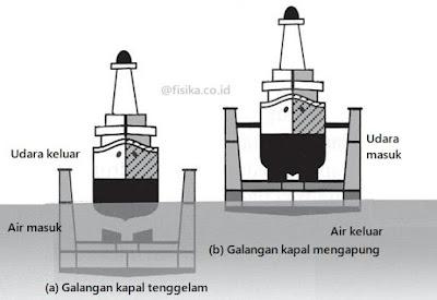 galangan kapal penerapan hukum archimedes
