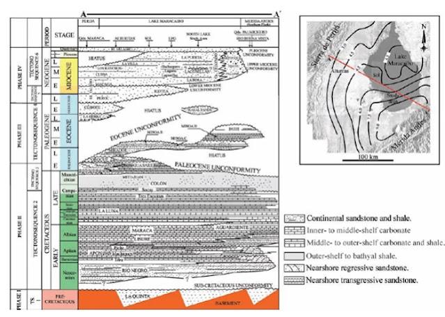 Columna Estratigráfica de la Cuenca del Lago de Maracaibo